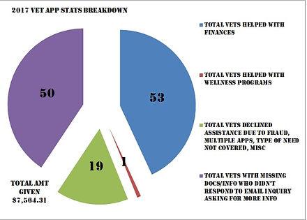 2017 vet app stats chart.jpg