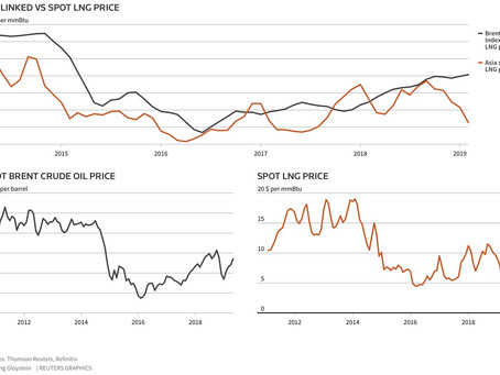 Oil vs LNG prices