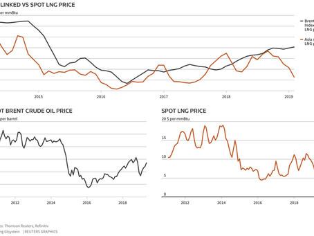 Oil vs LNG prices