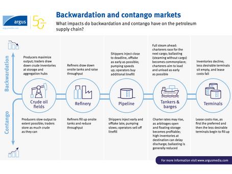Backwardation and cantango markets