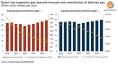 Argentina and Brazil set to lose most Bolivian gas imports by 2025, LNG will tap 15 Bcm supply lag