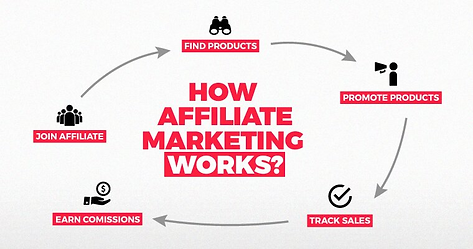 HOW AFFILIATE MARKETTINGWORKS.png