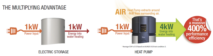 Midea heat pumps have 400% performance efficiency