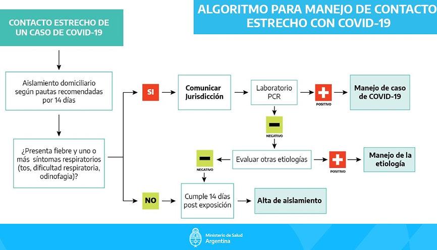 algoritmo_manejo_de_contacto.jpg