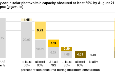 How did the eclipse impact solar power plants?