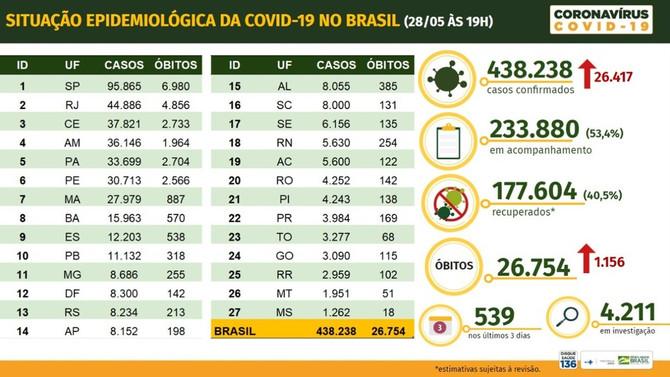 Brasil bate recorde de casos com 26.417 novos registros e tem 1.156 mortes em 24h