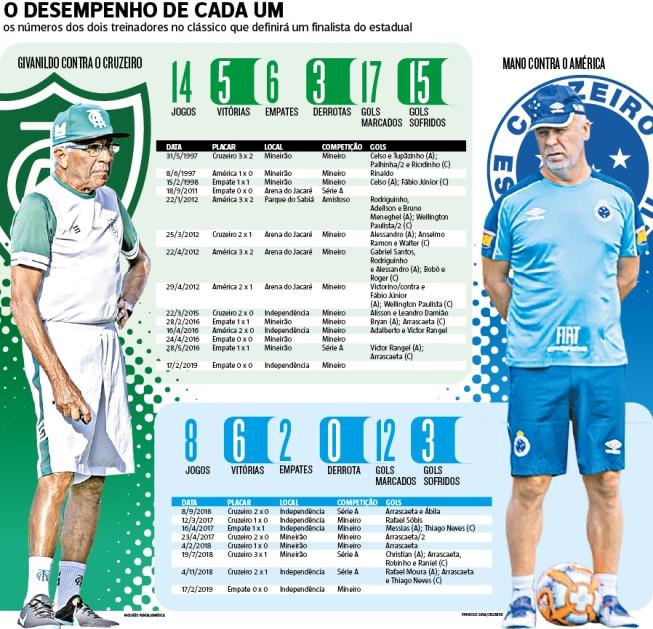 América e Cruzeiro apostam no retrospecto dos seus treinadores nas semifinais do Estadual