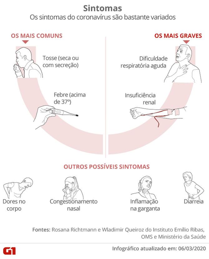 Coronavírus: boletim da SES-MG de segunda-feira aponta mais dois casos confirmados em Divinópolis