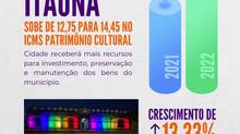 Itaúna sobe de 12,75 para 14,45 na pontuação do programa ICMS Patrimônio Cultural