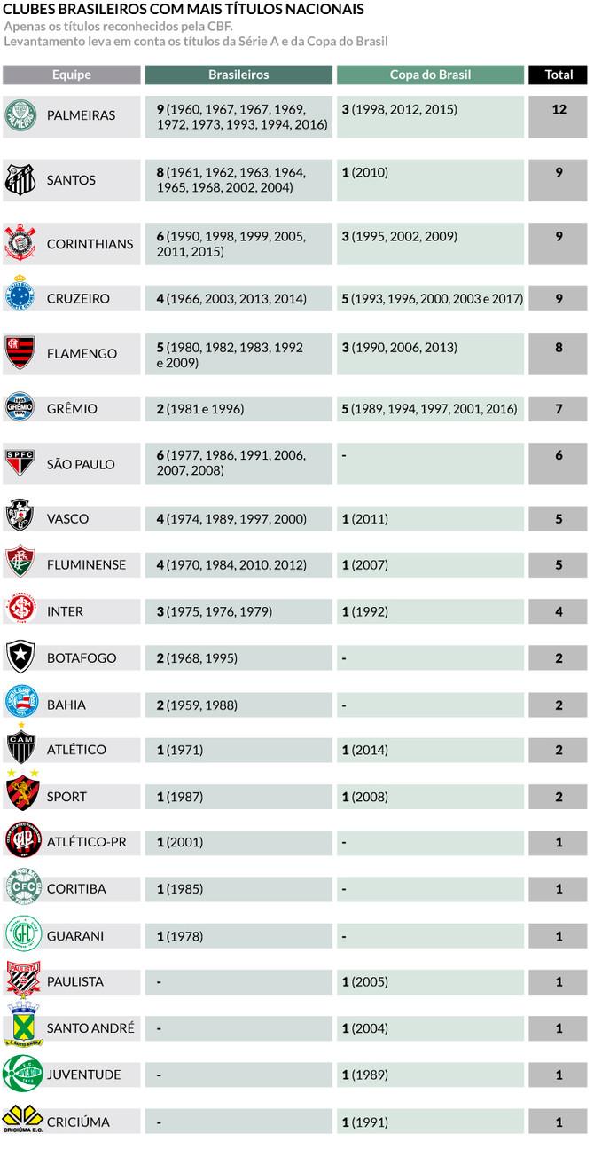 Cruzeiro passa a ser segundo clube brasileiro com mais títulos nacionais; veja a lista