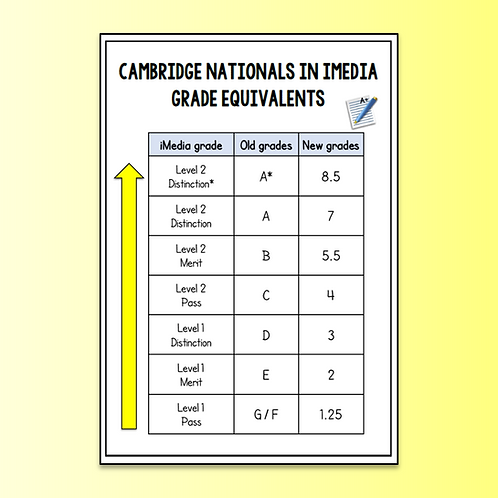 iMedia Grade Equivalents Table