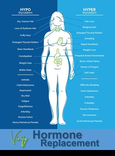 Vivify-Thyroid-Hyper-vs-Hyper.png