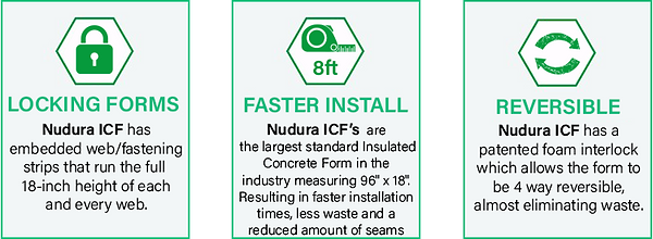 """Locking Forms Nudura ICF has embedded web/ fastening strips that run the full 18-inch height of each and every web. Faster Install Nudura ICF's are the largest standard insulated concrete form in the industry measuring 96"""" x 18"""" resulting in faster installtion times, less waste and a reduced amount of seams. Nudura ICF has a patented foam inteloack which allows the form to be 4 way reversible, almost eliminated waste. Texas Nudura Dealer"""