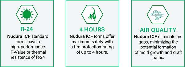 Nudura ICF standard forms offer an high-performance r-value of R-24 Nudura ICF forms offer maximum safety with a fire protection rating of up to 4 hours. Nudura ICF eliminate air gaps, minimizing the potential formation of mold growth and draft paths. Texas Nudura Dealer