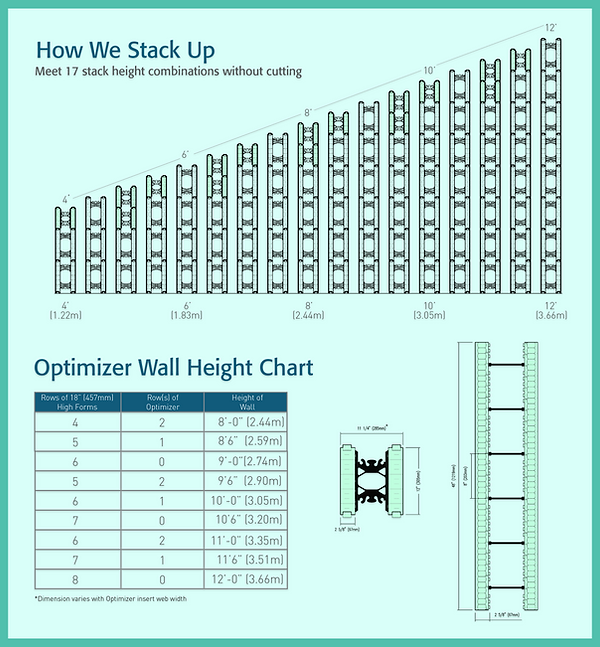 Nudura Products - Nudura Optimizers Helps you reach multiple wall heights with no cutting