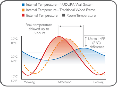 What is thermal mass? How does the ICF wall make a difference?