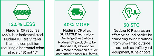 """Nudura ICF requires less horizontal steel Nudura ICF are 2"""" taller than the competiotion requiring a horizontal rebar at every 18"""" not 16"""" Nudura ICF offers DURAFOLD technology Nuduras hinged web allows Nudura ICF products to be shipped flat, allowing for 40% more product on a truck compared to other icf forms Nudura ICF acts as an effective sound barrier by dampening sound vibrations from unwanted outside noise, such as traffic, yard equipment and neighbors. Texas Nudura Dealer"""