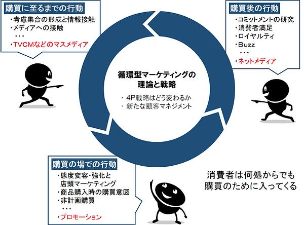 循環型マーケティング