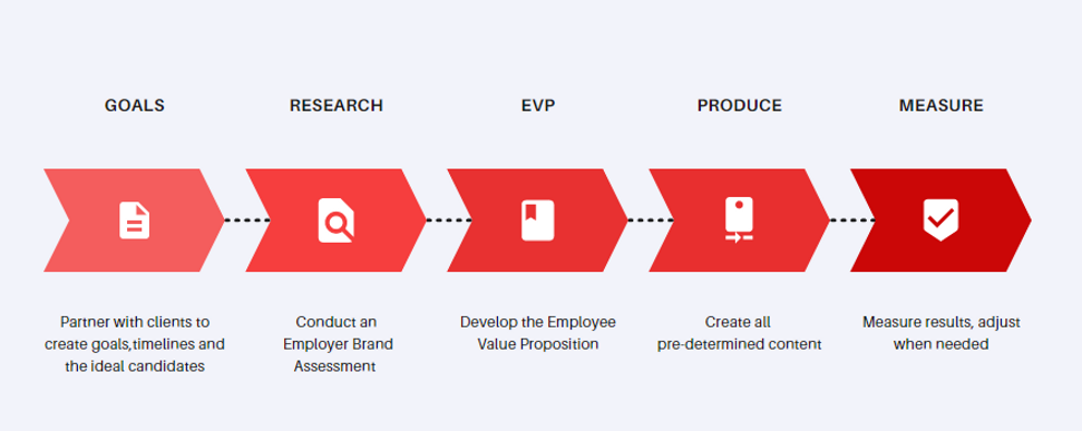 Branding Framework.PNG