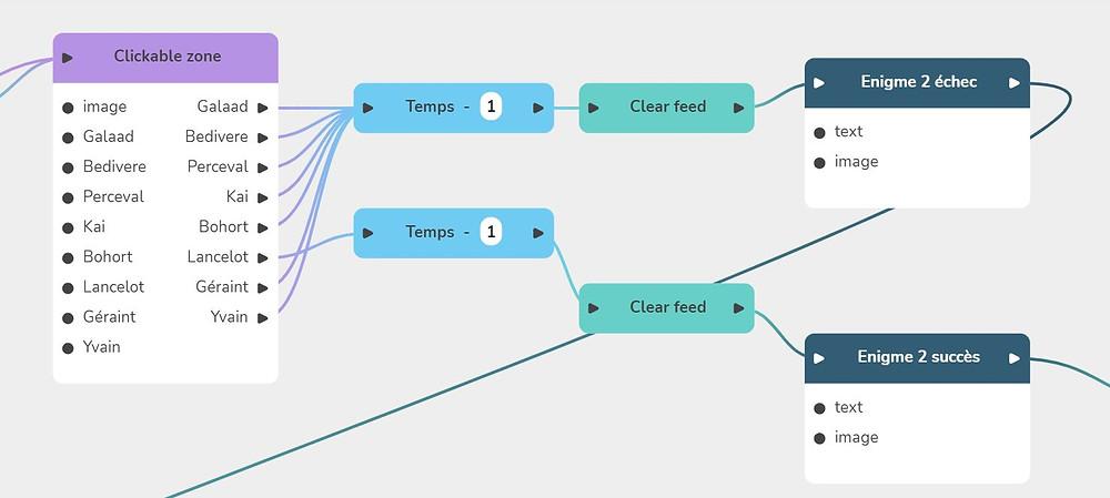 Illustration des zones cliquables : la zone correspondant à la bonne réponse mène au bloc Succès, tous les autres conduisent vers le bloc Échec puis un retour vers la zone cliquable.