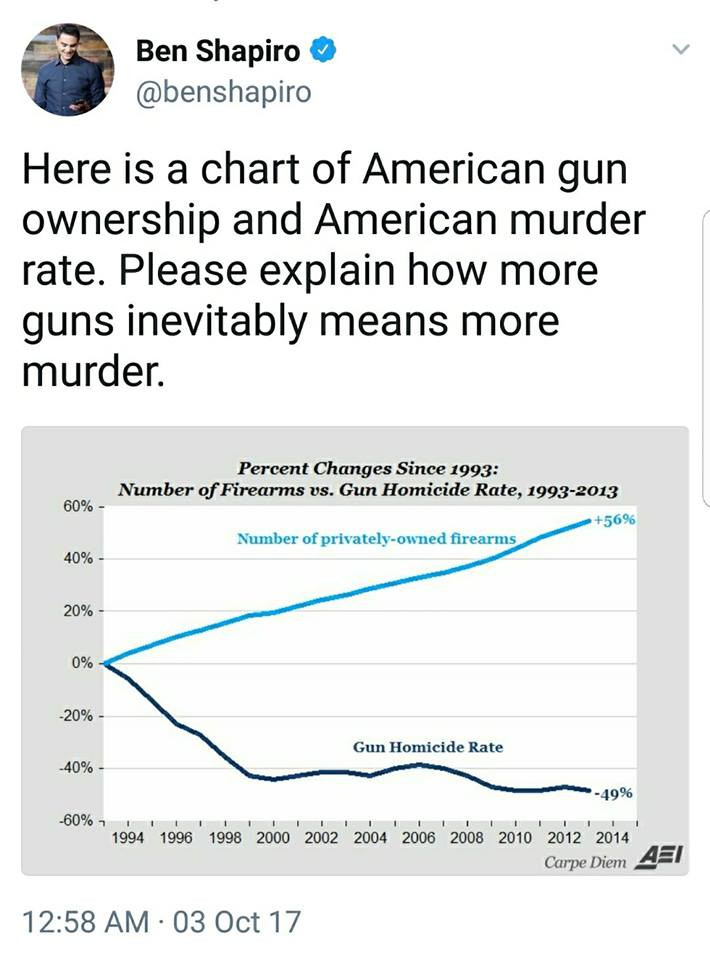 Ben Shapiro tweets gun murder / ownership rates