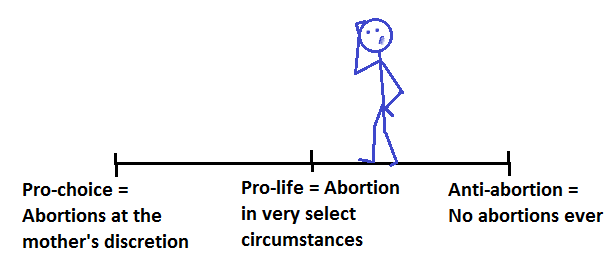 The Abortion Continuum