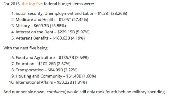 Federal budget spending.