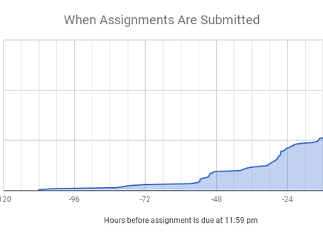 When Do Students Submit Online Assignments?