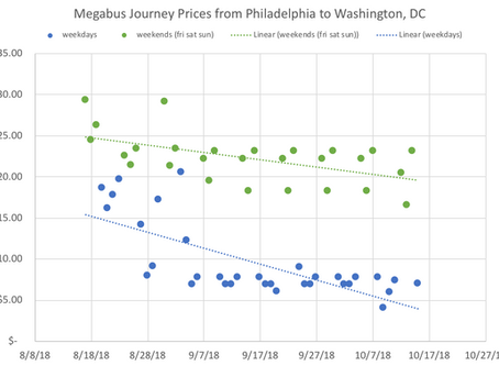 Megabus Ticket Price Analysis