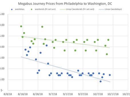 Megabus Ticket Price Analysis