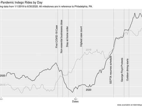 The Impact of a Global Pandemic on Indego Bike Usage