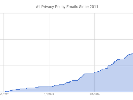 Analyzing the Influx of Privacy Emails During the Past Few Months