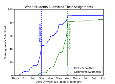 Students Submitting Online Assignments: Part 2