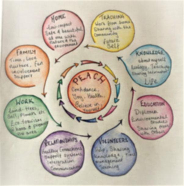 Design #1 circle of life.JPG