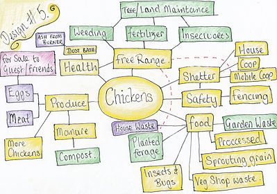 Chickens Terrace Mind Map.jpg