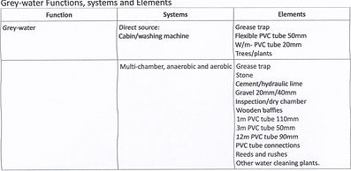 Grey-water function systems elements.jpg