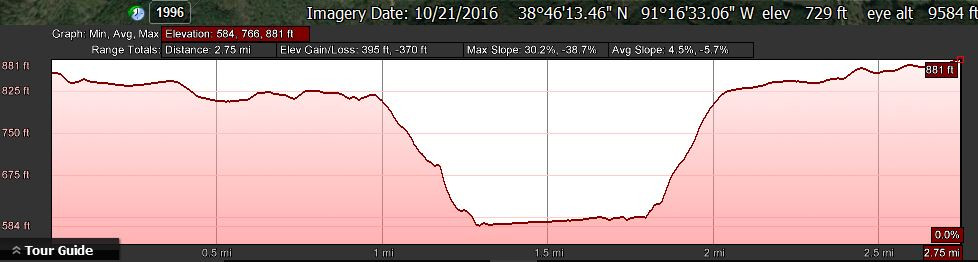 Elevation profile from Google Earth of Little Lost Creek Trail from HWY B to HWY EE