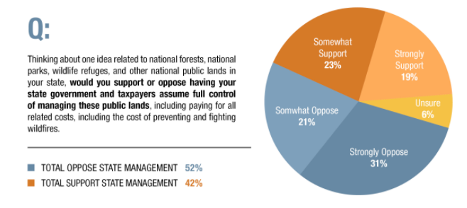 Even in western states, public support is strongly in favor of federal management of lands