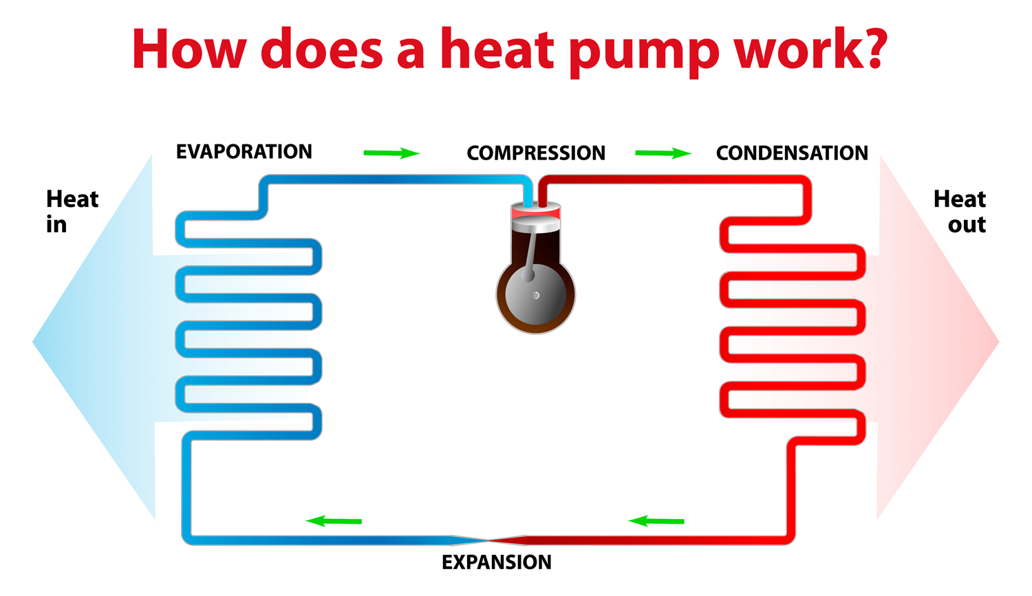 PKS Heat Pump Cycle Expalnation