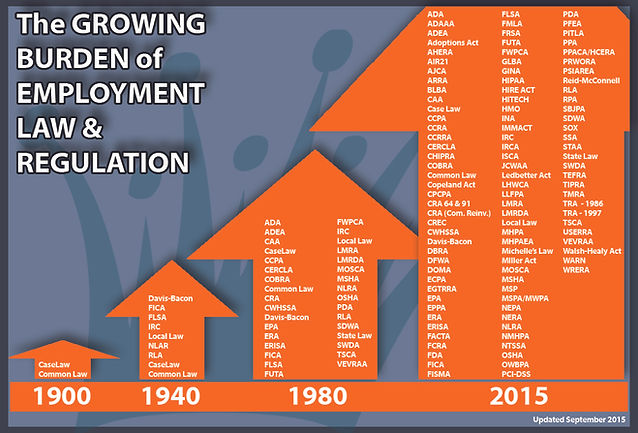 Growing Burden of Employment Laws