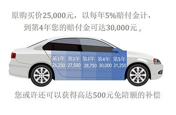 Chinese 2018 Car Used.png