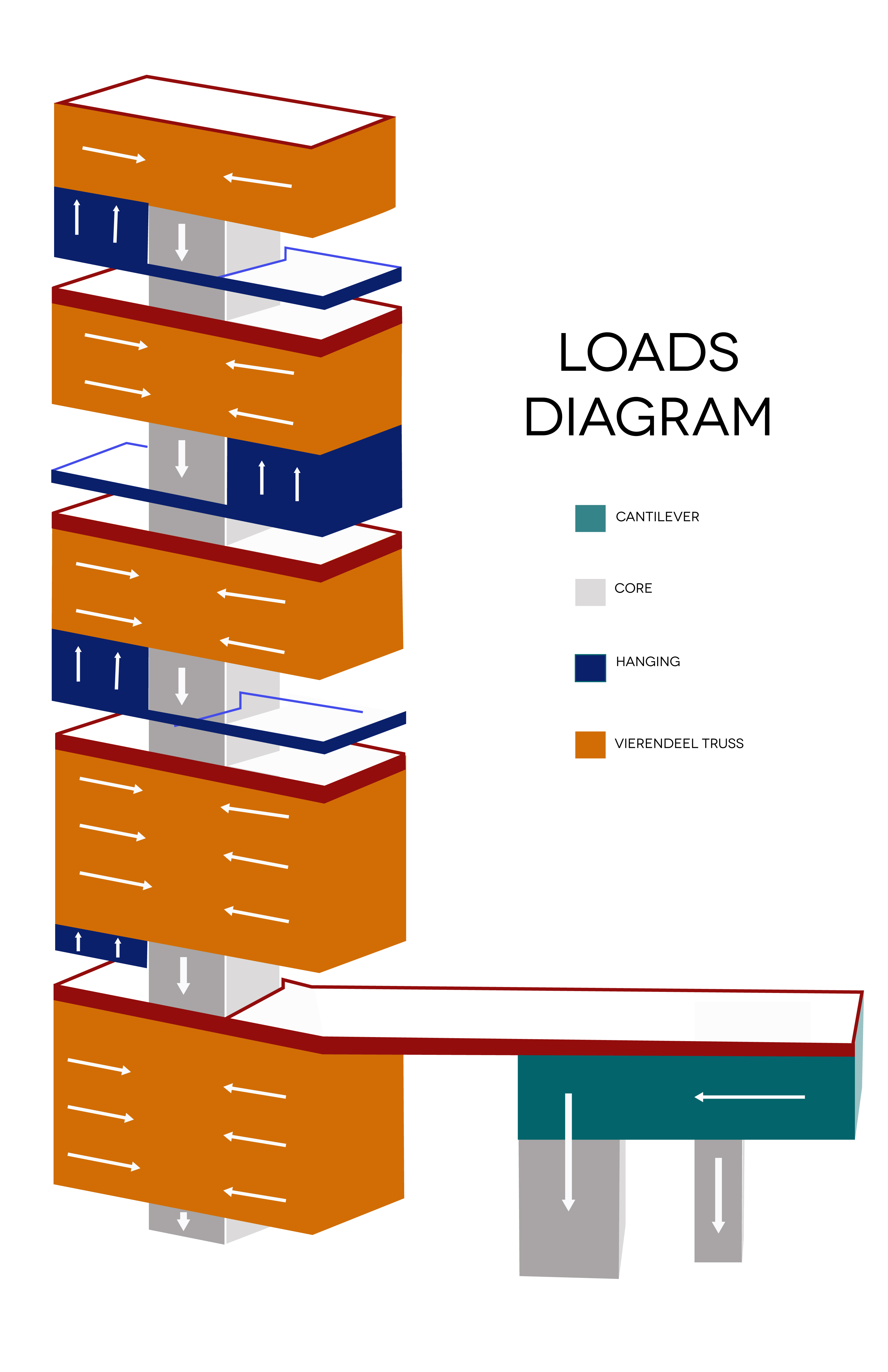 Loads Diagram