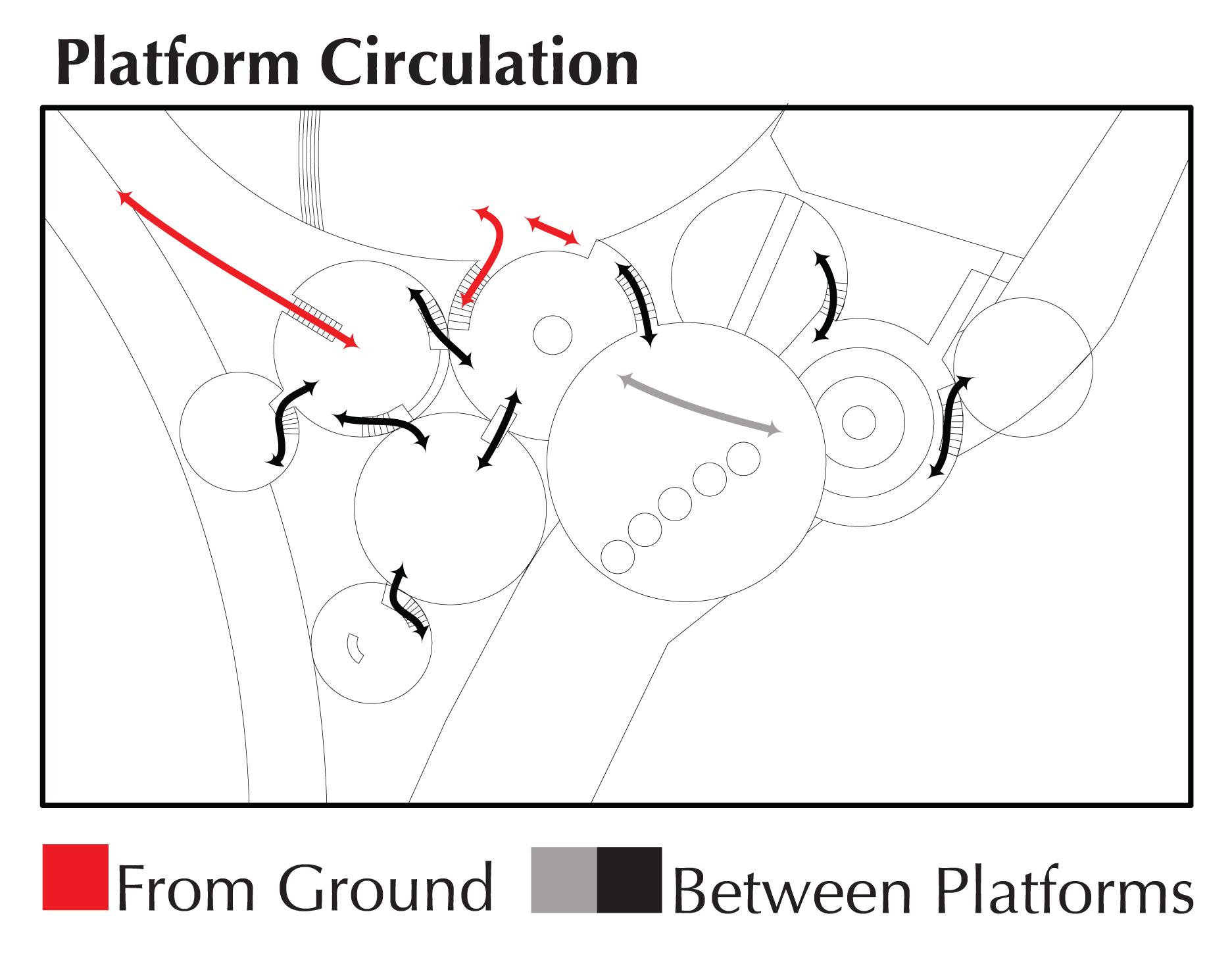 Platform Circulation