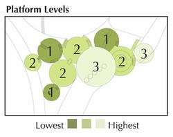 Platform Height