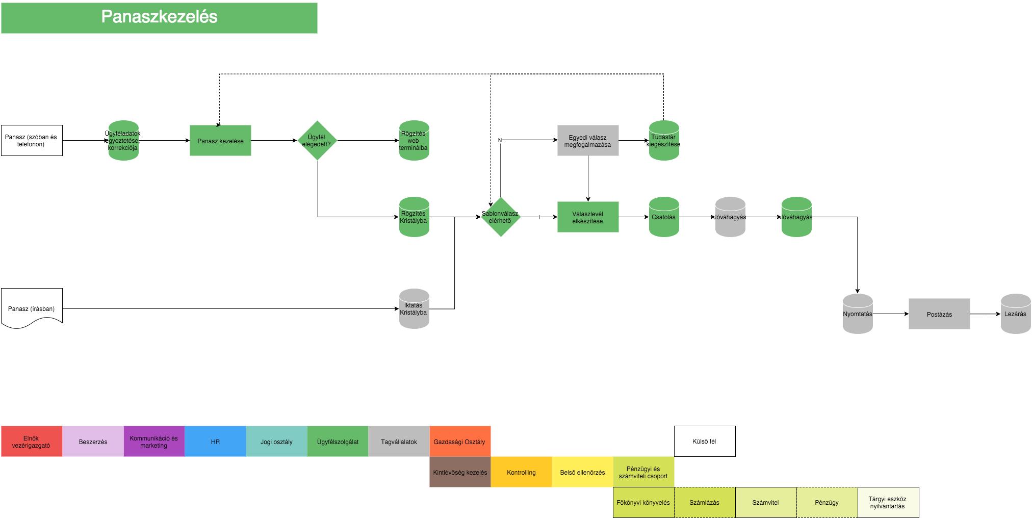 8d process flow diagram 005543 8d process flow diagram wiring resources  005543 8d process flow diagram wiring