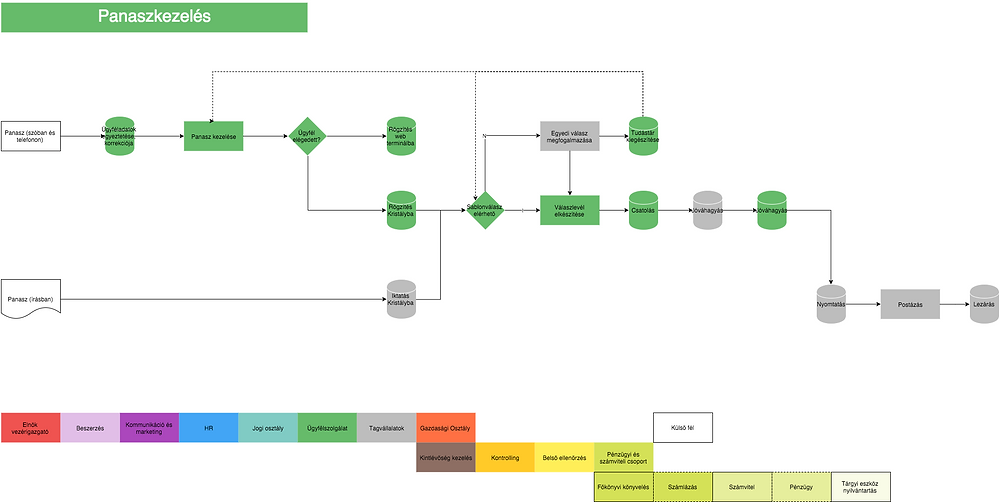 Color coded process flow chart