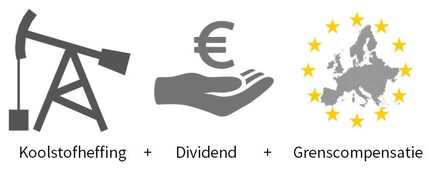 Koolstofheffing + Dividend + Grenscompensatie