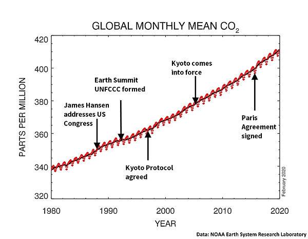 CO2_kurve_beslissingen_2.jpg