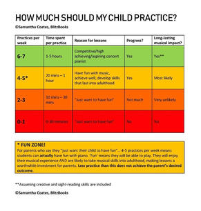 Practice Guide