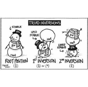 Triad Inversions